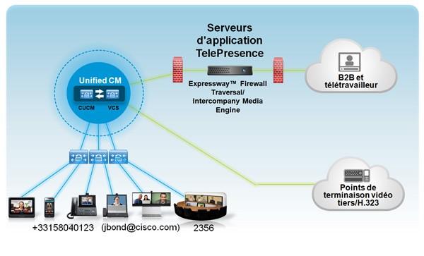Cisco Video Communication Server