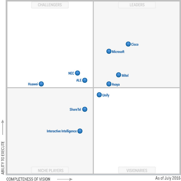 Cisco leader du Magic Quadrant spécial Communications unifiées