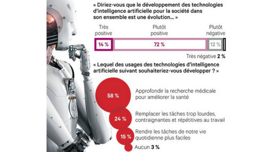Opinion des français sur l'intelligence artificielle