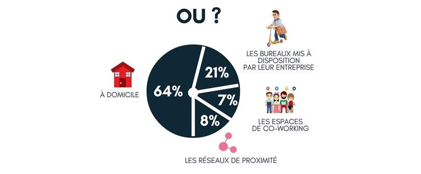 Statistiques télétravail en France