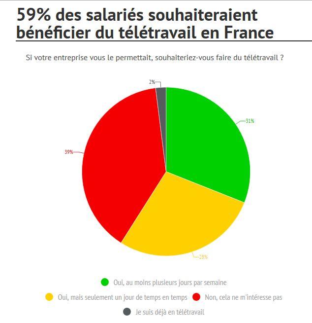 Chiffres Télétravail en France
