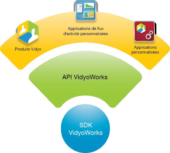VidyoWorks platform