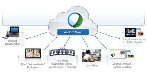 Cisco CMR et Cisco WebEx, le duo gagnant de la collaboration dans le Cloud !