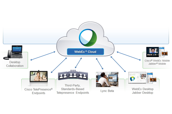 Cisco-cmr-webEx-cloud-01