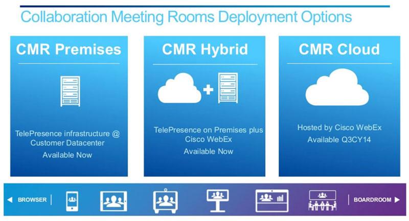 Déploiement CMR Cloud
