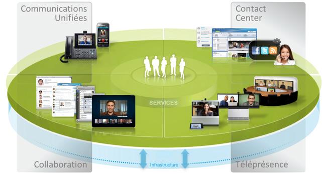 Communications unifiées et collaboration d'entreprise