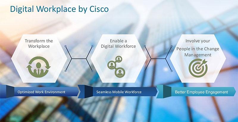 Digital Workplace Cisco, pour améliorer l'expérience client et l'expérience employé.