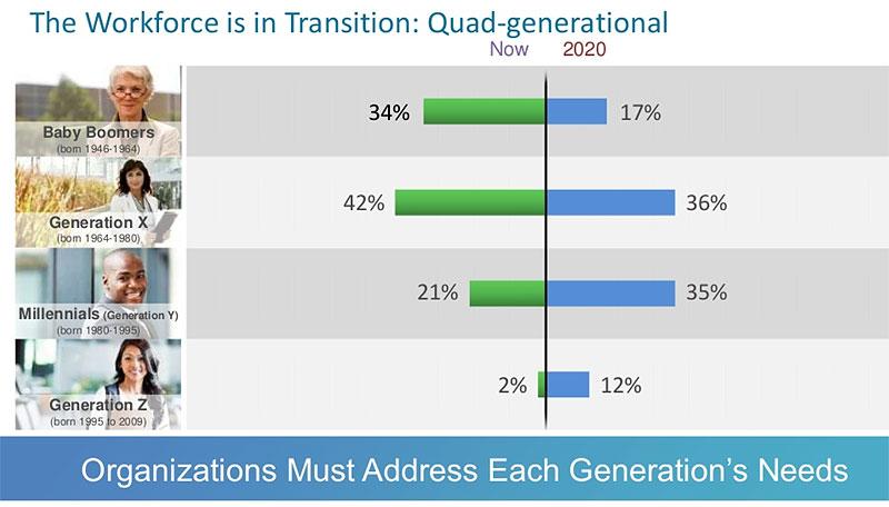Gigital workplace Cisco - une approche générationnelle