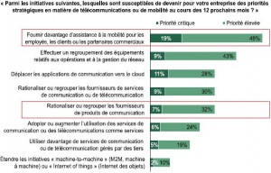 Les motivations des entreprises face à la communication unifiée